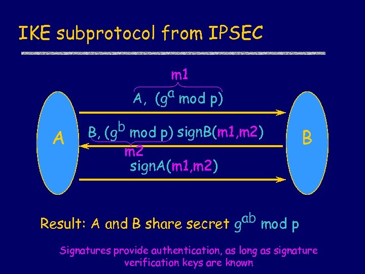 IKE subprotocol from IPSEC m 1 A, (ga mod p) A , B, (gb