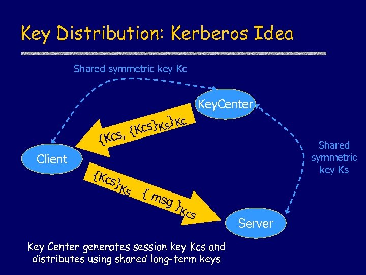 Key Distribution: Kerberos Idea Shared symmetric key Kc Key. Center {Kcs Client {Kc }
