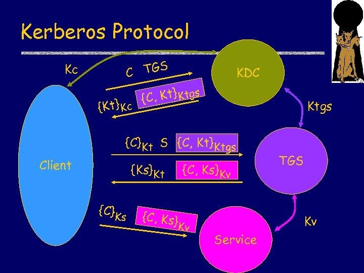 Kerberos Protocol S C TG Kc {Kt} Kc KDC 1 T Kt}t s {C,