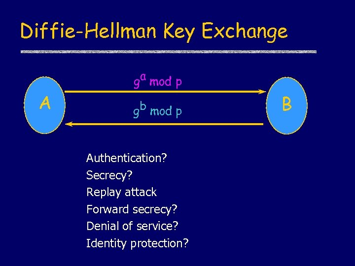 Diffie-Hellman Key Exchange ga mod p A gb mod p Authentication? Secrecy? Replay attack