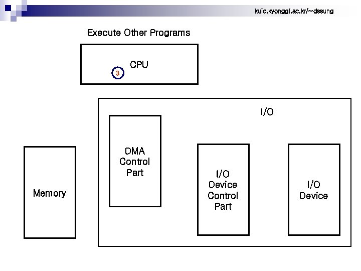 kuic. kyonggi. ac. kr/~dssung Execute Other Programs CPU 3 I/O DMA Control Part Memory