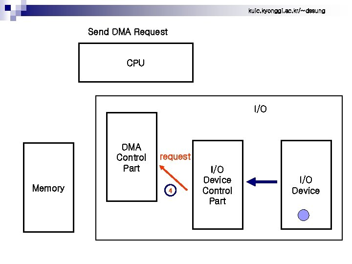 kuic. kyonggi. ac. kr/~dssung Send DMA Request CPU I/O DMA Control Part Memory request