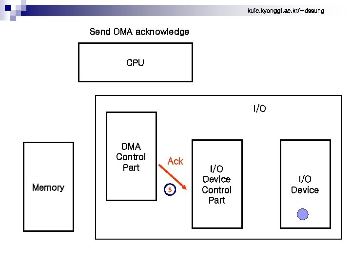 kuic. kyonggi. ac. kr/~dssung Send DMA acknowledge CPU I/O DMA Control Part Memory Ack