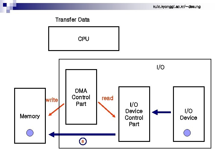 kuic. kyonggi. ac. kr/~dssung Transfer Data CPU I/O write DMA Control Part Memory 8
