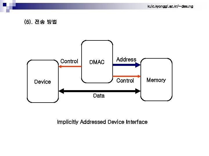 kuic. kyonggi. ac. kr/~dssung (6). 전송 방법 Control DMAC Address Control Device Memory Data