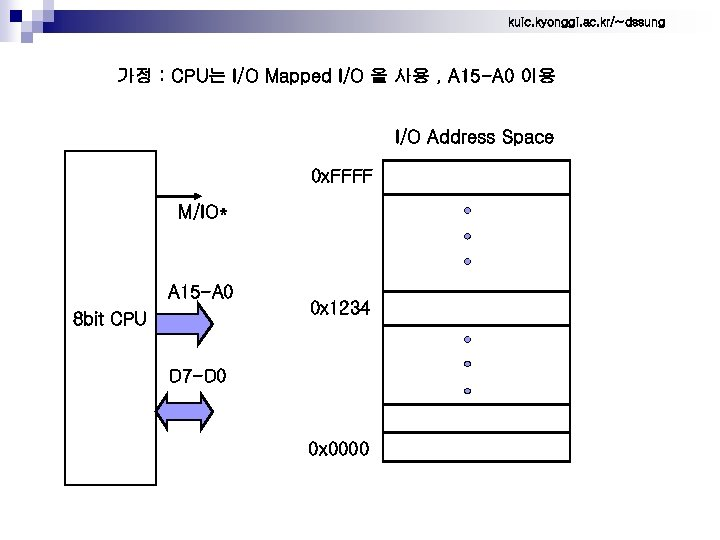 kuic. kyonggi. ac. kr/~dssung 가정 : CPU는 I/O Mapped I/O 을 사용 , A