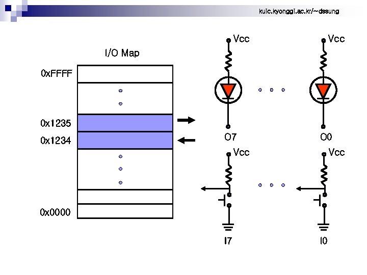 kuic. kyonggi. ac. kr/~dssung Vcc I/O Map 0 x. FFFF 0 x 1235 0