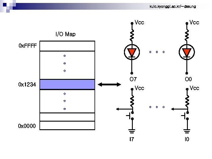 kuic. kyonggi. ac. kr/~dssung Vcc I/O Map 0 x. FFFF O 7 0 x