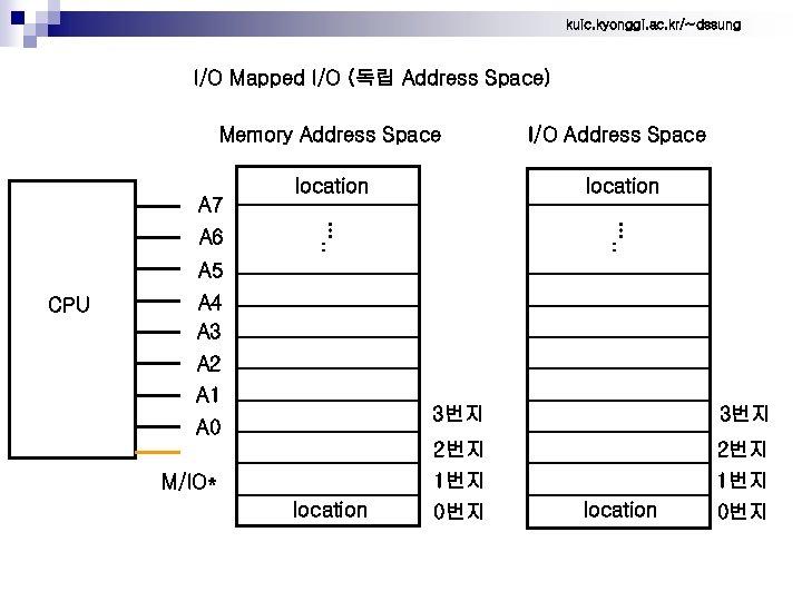 kuic. kyonggi. ac. kr/~dssung I/O Mapped I/O (독립 Address Space) Memory Address Space I/O