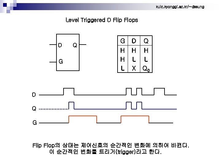 kuic. kyonggi. ac. kr/~dssung Level Triggered D Flip Flops D G Q G D