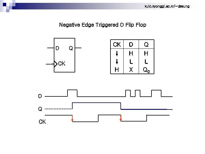 kuic. kyonggi. ac. kr/~dssung Negative Edge Triggered D Flip Flop Q CK D Q