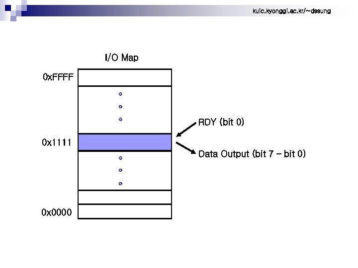 kuic. kyonggi. ac. kr/~dssung I/O Map 0 x. FFFF RDY (bit 0) 0 x