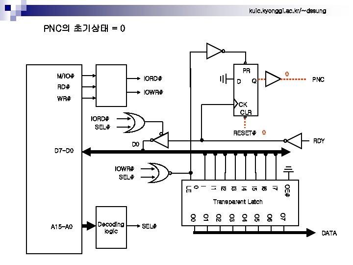 kuic. kyonggi. ac. kr/~dssung PNC의 초기상태 = 0 PR M/IO# IORD# 0 Q D