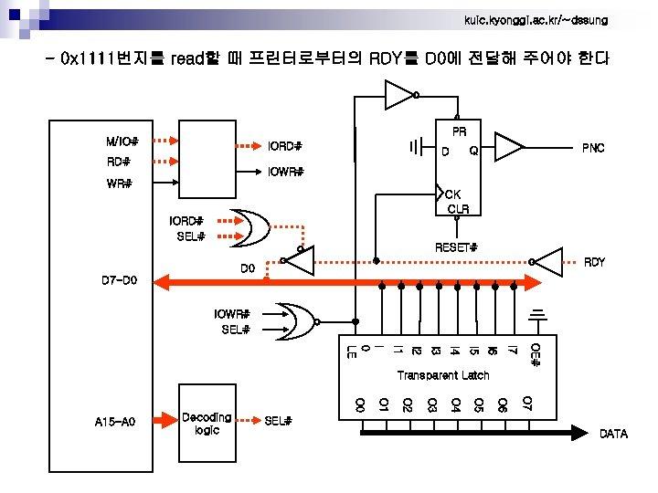 kuic. kyonggi. ac. kr/~dssung - 0 x 1111번지를 read할 때 프린터로부터의 RDY를 D 0에