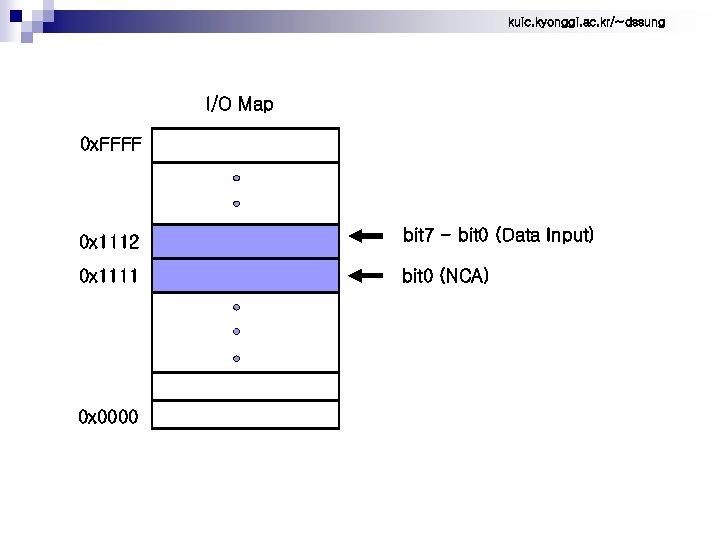 kuic. kyonggi. ac. kr/~dssung I/O Map 0 x. FFFF 0 x 1112 bit 7