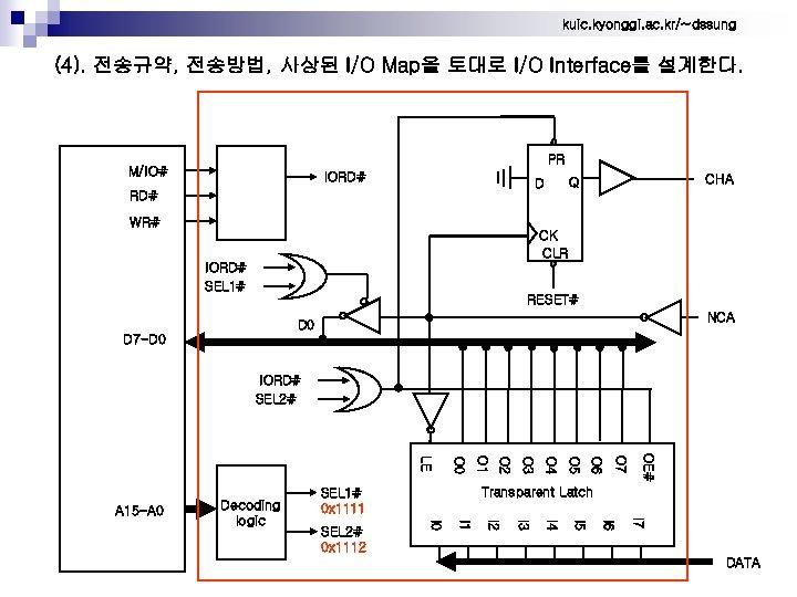 kuic. kyonggi. ac. kr/~dssung (4). 전송규약, 전송방법, 사상된 I/O Map을 토대로 I/O Interface를 설계한다.