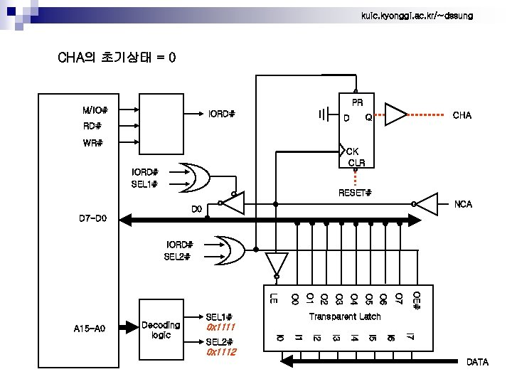 kuic. kyonggi. ac. kr/~dssung CHA의 초기상태 = 0 PR M/IO# IORD# CHA Q D