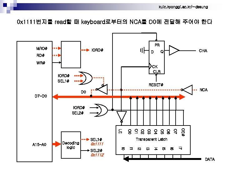 kuic. kyonggi. ac. kr/~dssung 0 x 1111번지를 read할 때 keyboard로부터의 NCA를 D 0에 전달해