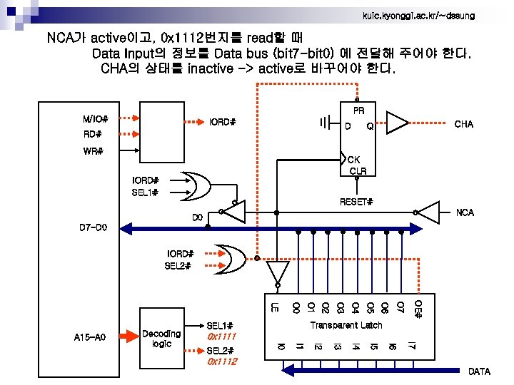 kuic. kyonggi. ac. kr/~dssung NCA가 active이고, 0 x 1112번지를 read할 때 Data Input의 정보를