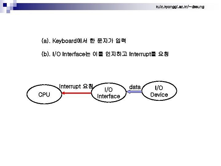 kuic. kyonggi. ac. kr/~dssung (a). Keyboard에서 한 문자가 입력 (b). I/O Interface는 이를 인지하고