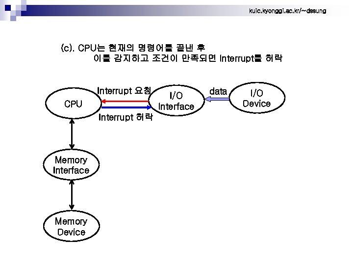kuic. kyonggi. ac. kr/~dssung (c). CPU는 현재의 명령어를 끝낸 후 이를 감지하고 조건이 만족되면