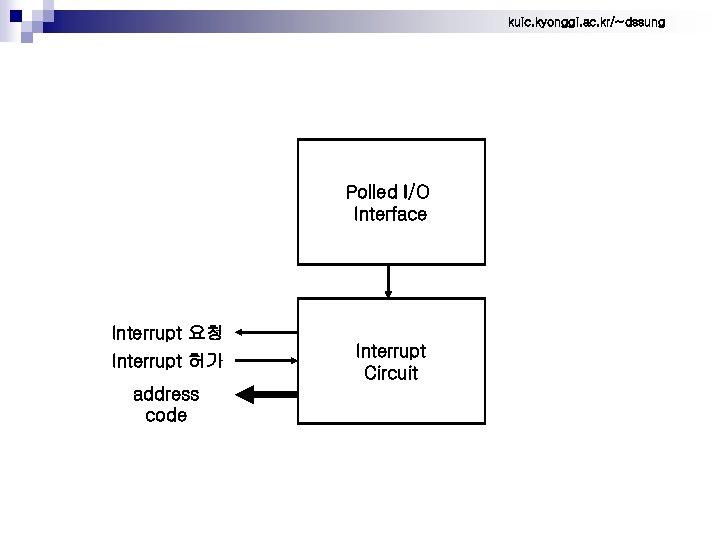 kuic. kyonggi. ac. kr/~dssung Polled I/O Interface Interrupt 요청 Interrupt 허가 address code Interrupt