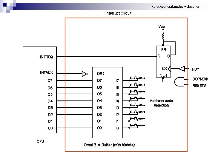 kuic. kyonggi. ac. kr/~dssung Interrupt Circuit Vcc PR D Q INTREQ CK INTACK OE#