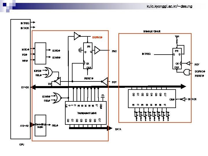kuic. kyonggi. ac. kr/~dssung INTREQ INTACK Interrupt Circuit Vcc DOPNC# PR M/IO# IORD# PR