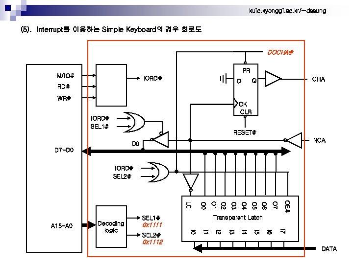 kuic. kyonggi. ac. kr/~dssung (5). Interrupt를 이용하는 Simple Keyboard의 경우 회로도 DOCHA# PR M/IO#