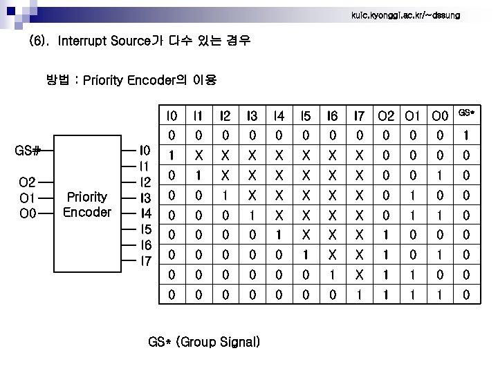 kuic. kyonggi. ac. kr/~dssung (6). Interrupt Source가 다수 있는 경우 방법 : Priority Encoder의