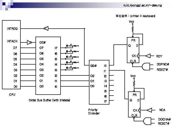 kuic. kyonggi. ac. kr/~dssung 우선순위 : printer > keyboard Vcc INTREQ INTACK PR OE#