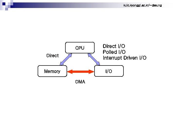 kuic. kyonggi. ac. kr/~dssung CPU Direct I/O Polled I/O Interrupt Driven I/O Memory DMA