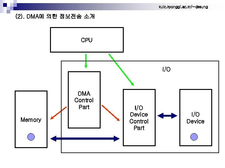 kuic. kyonggi. ac. kr/~dssung (2). DMA에 의한 정보전송 소개 CPU I/O DMA Control Part