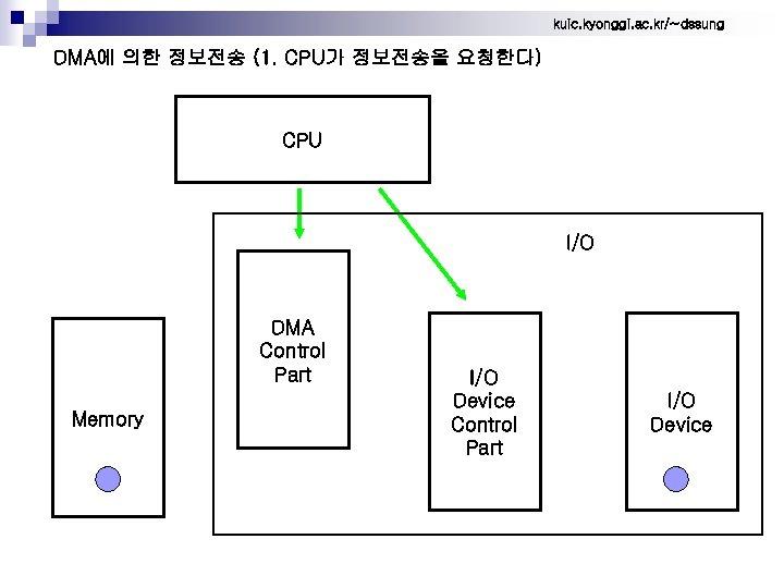 kuic. kyonggi. ac. kr/~dssung DMA에 의한 정보전송 (1. CPU가 정보전송을 요청한다) CPU I/O DMA