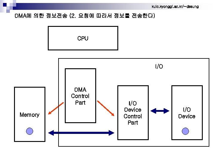kuic. kyonggi. ac. kr/~dssung DMA에 의한 정보전송 (2. 요청에 따라서 정보를 전송한다) CPU I/O