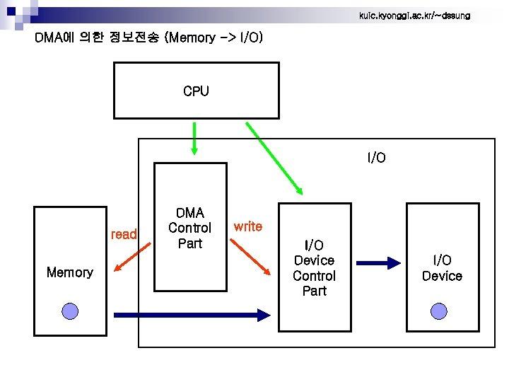 kuic. kyonggi. ac. kr/~dssung DMA에 의한 정보전송 (Memory -> I/O) CPU I/O read Memory