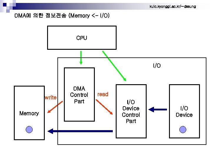 kuic. kyonggi. ac. kr/~dssung DMA에 의한 정보전송 (Memory <- I/O) CPU I/O write Memory