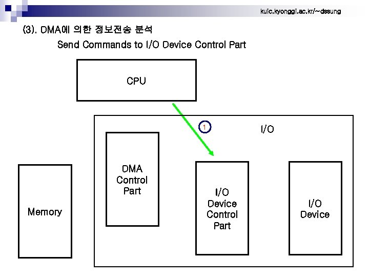 kuic. kyonggi. ac. kr/~dssung (3). DMA에 의한 정보전송 분석 Send Commands to I/O Device