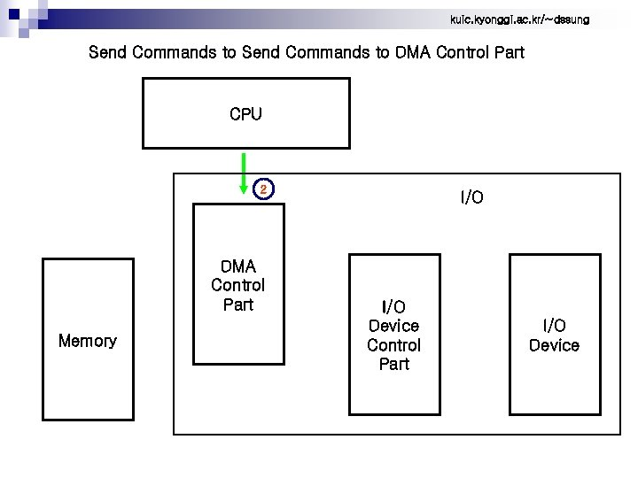 kuic. kyonggi. ac. kr/~dssung Send Commands to DMA Control Part CPU 2 DMA Control