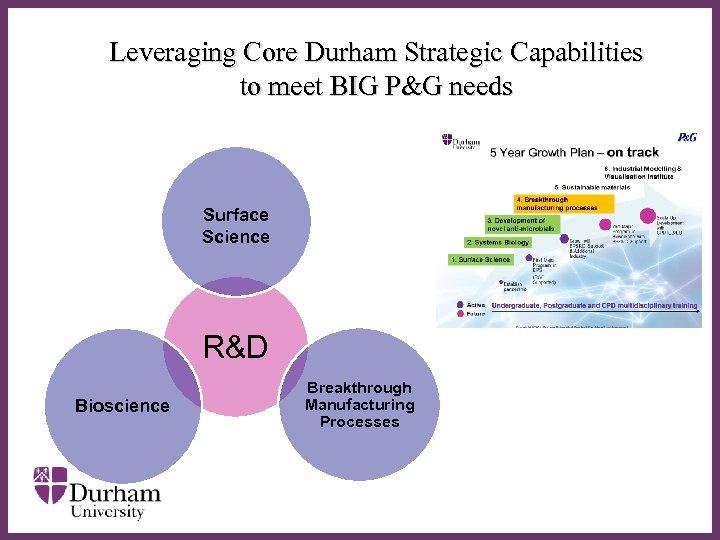 Leveraging Core Durham Strategic Capabilities to meet BIG P&G needs Surface Science ∂ R&D