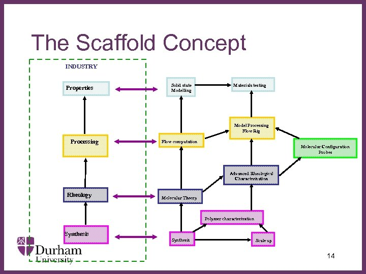 The Scaffold Concept INDUSTRY Properties Processing Solid state Modelling ∂ Materials testing Model Processing