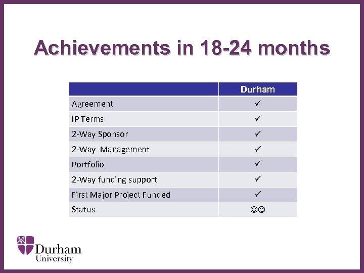 Achievements in 18 -24 months Durham Agreement IP Terms 2 -Way Sponsor 2 -Way