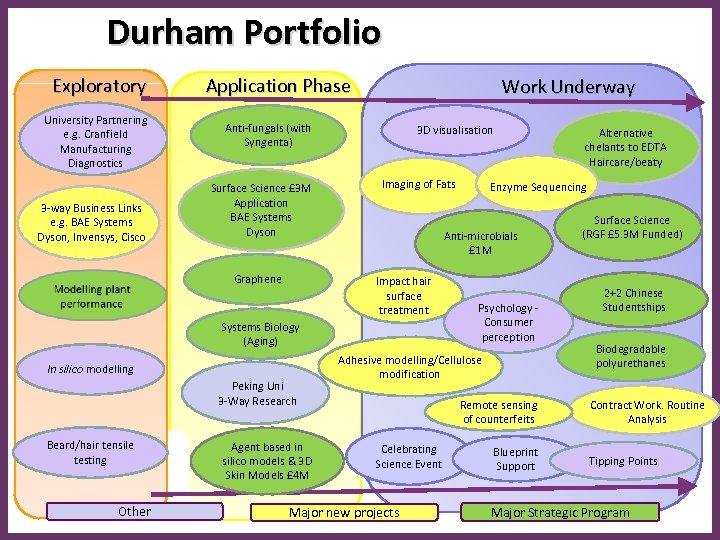 Durham Portfolio Exploratory University Partnering e. g. Cranfield Manufacturing Diagnostics 3 -way Business Links