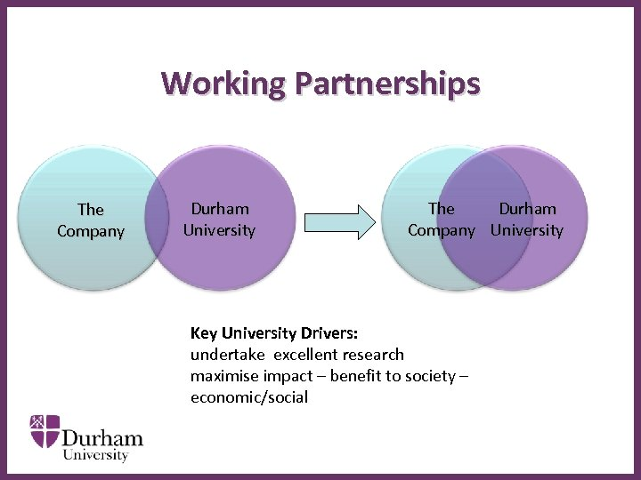 Working Partnerships The Company Durham University ∂ The Durham Company University Key University Drivers: