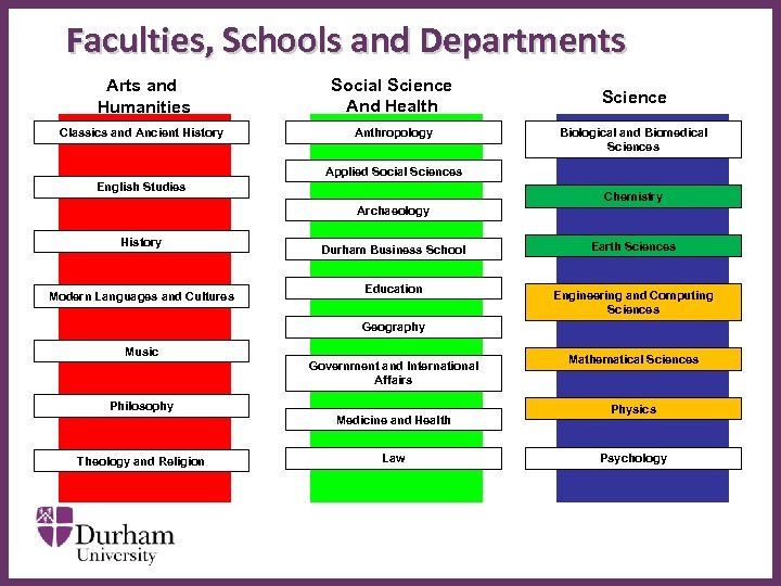 Faculties, Schools and Departments Arts and Humanities Social Science And Health Classics and Ancient