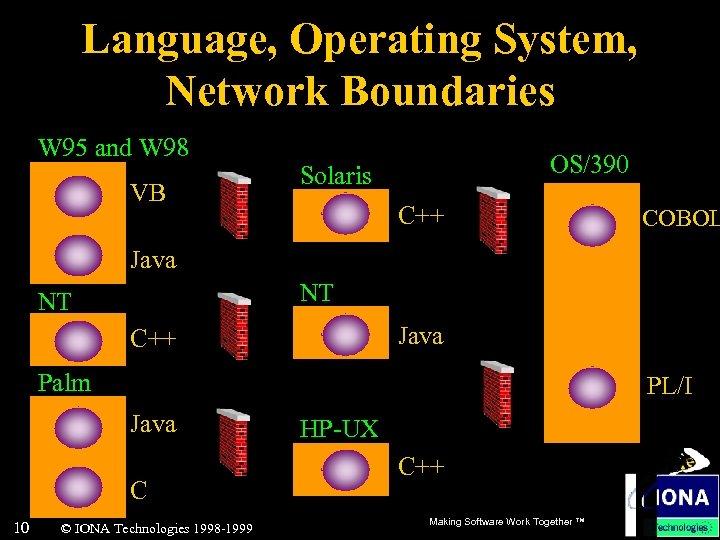 Language, Operating System, Network Boundaries W 95 and W 98 VB OS/390 Solaris C++