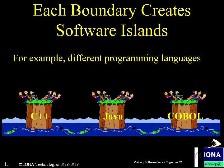 Each Boundary Creates Software Islands For example, different programming languages C++ 11 © IONA