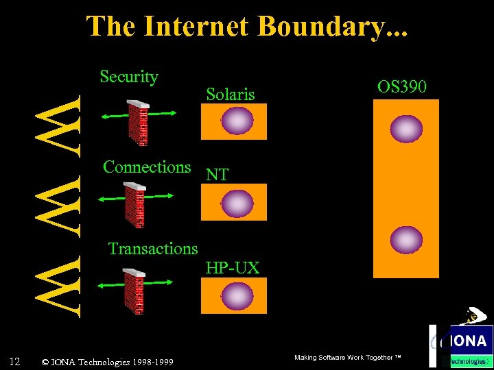 The Internet Boundary. . . Security WWW 12 Solaris OS 390 Connections NT Transactions
