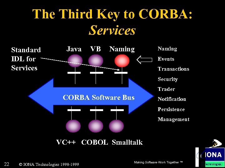 The Third Key to CORBA: Services Standard IDL for Services Java VB Naming Events