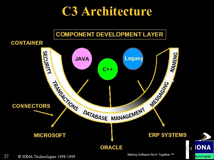 C 3 Architecture COMPONENT DEVELOPMENT LAYER CONTAINER Legacy JAVA C++ CONNECTORS ERP SYSTEMS MICROSOFT